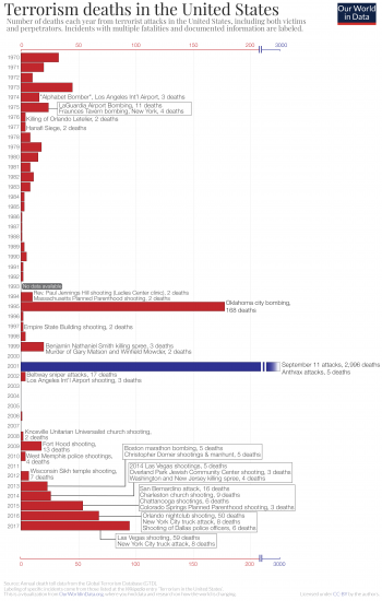 Terrorism deaths in the usa