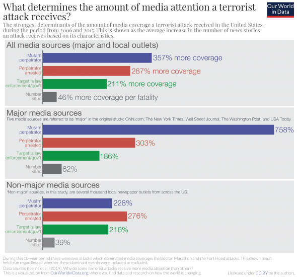 Why do some terrorist attacks receive more media attention than others