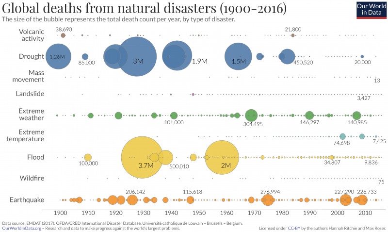 Global deaths from natural disasters each year from 1900 to 2016 by type of natural disaster.
