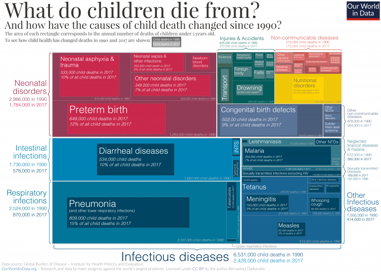 Child deaths by cause 1990 to 2017 ihme 01