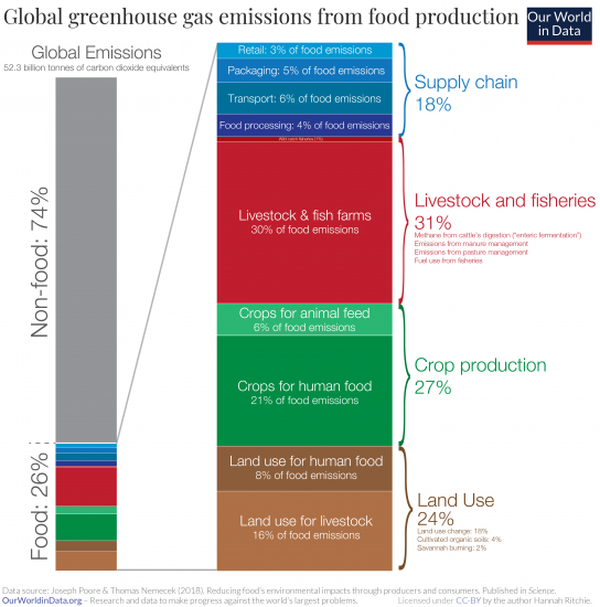How much of ghgs come from food