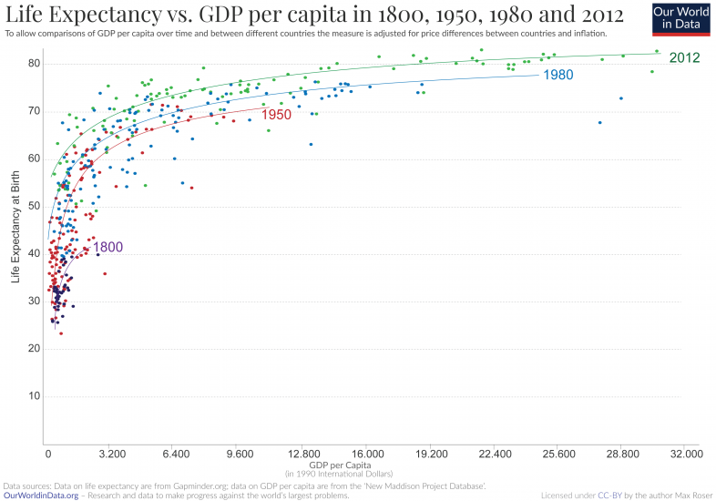 Life expectancy vs gdp scatter