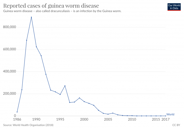 Number of reported guinea worm dracunculiasis cases