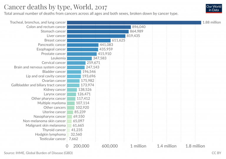Total cancer deaths by type 1