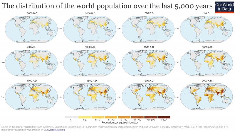 Global population distribution over 5000 years