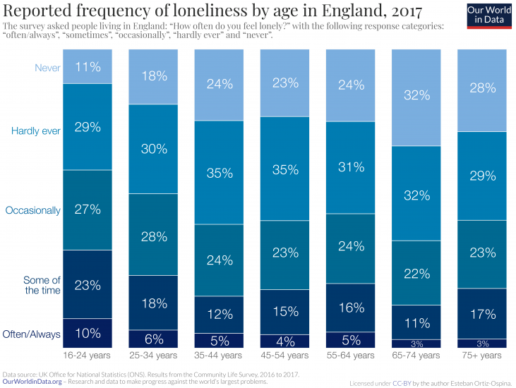 Reported loneliness by age in england
