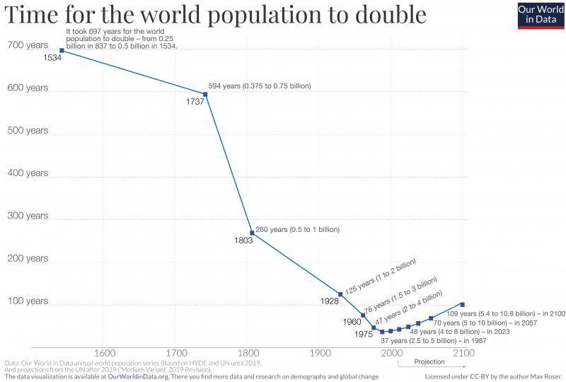 Earth population doubling duration 1