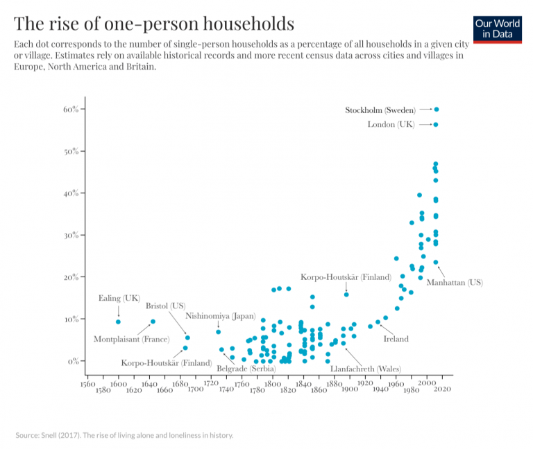 Historical one person households 1
