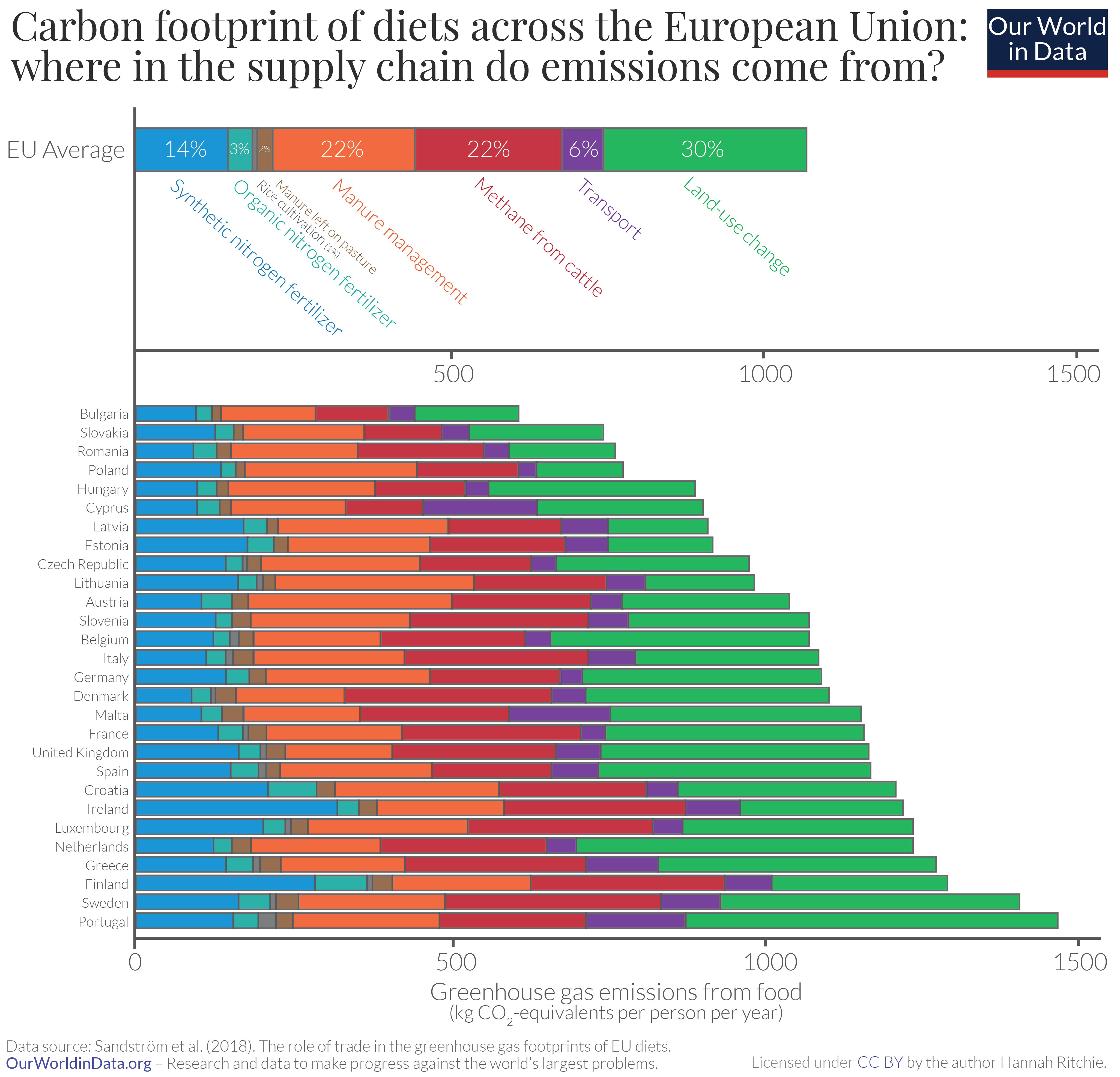 Carbon footprint of eu diets by supply chain