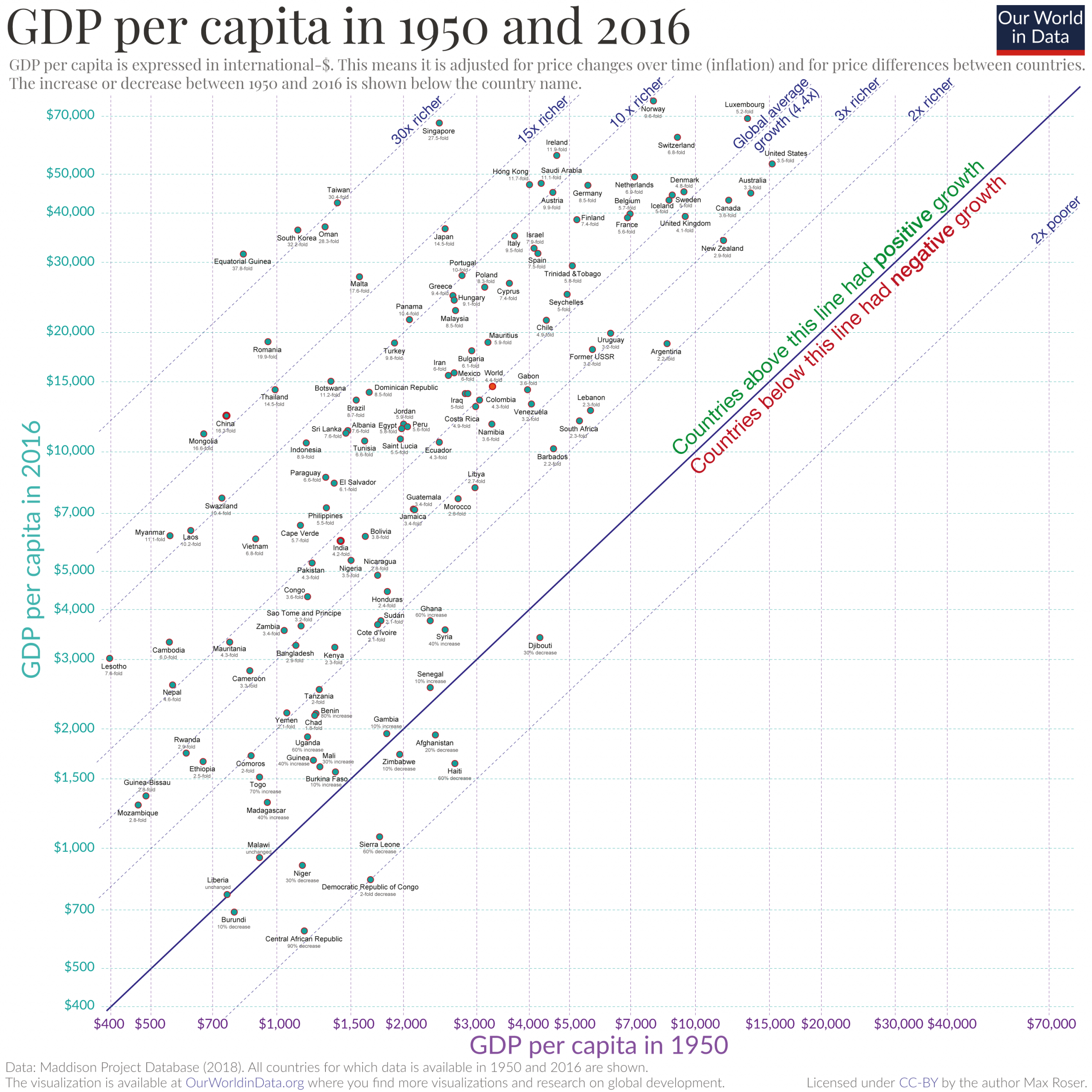 Scatter 1950 vs 2016 gdp 1 scaled