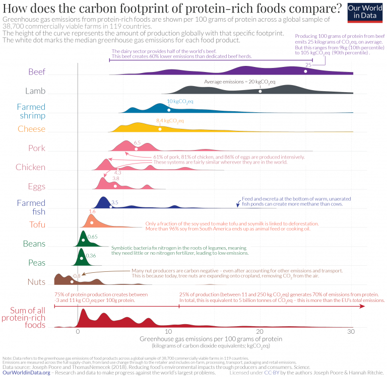 Carbon footprint of protein foods 2