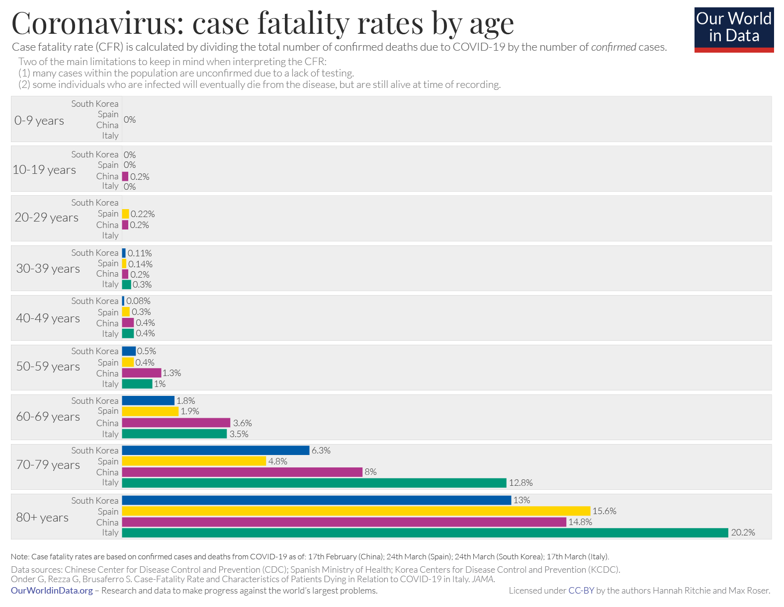 COVID-19 Case fatality rates by age