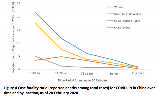 Covid cfr in china over time