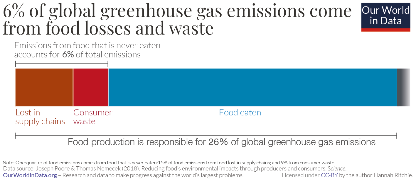 Ghg emissions from food waste poore nemecek
