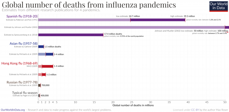 Influenza pandemics in comparison 1