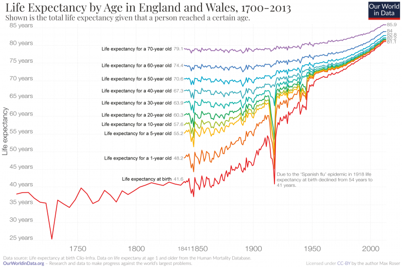 Life expectancy by age in the uk 1700 to 2013