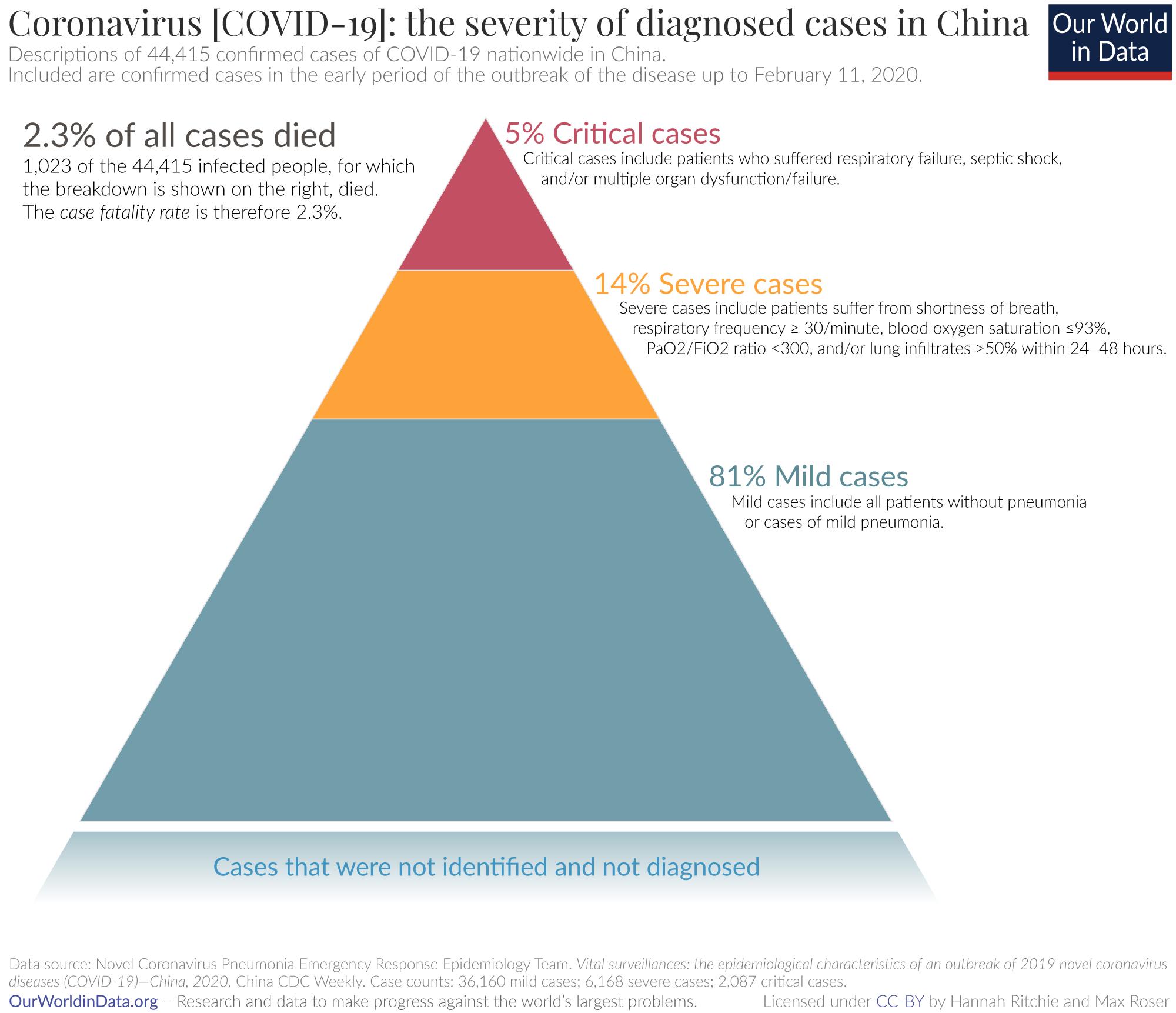 Severity of coronavirus cases in china 1