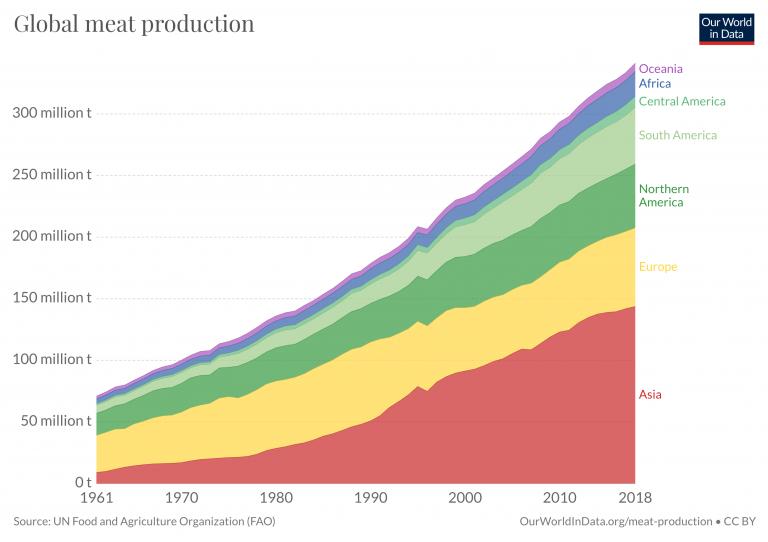 Global meat prod