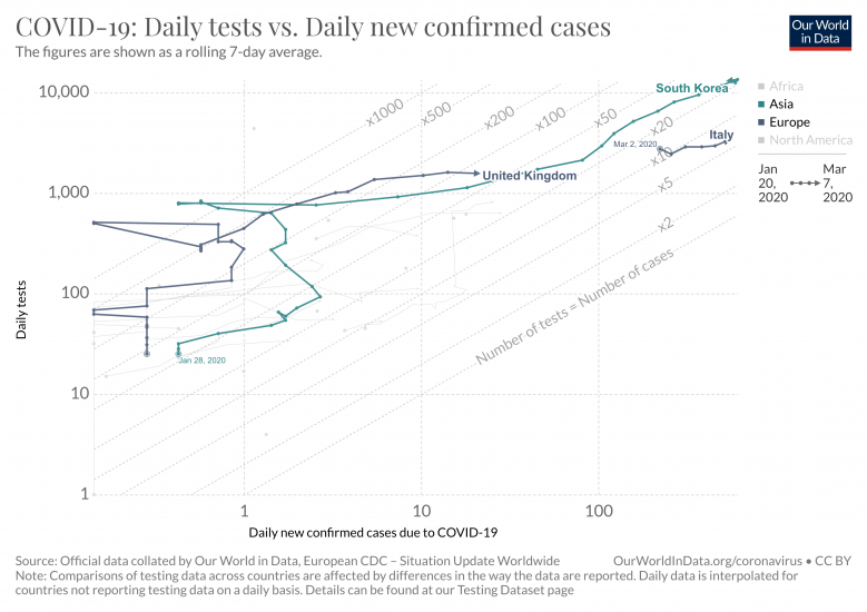 Covid 19 daily tests vs daily new confirmed cases 5