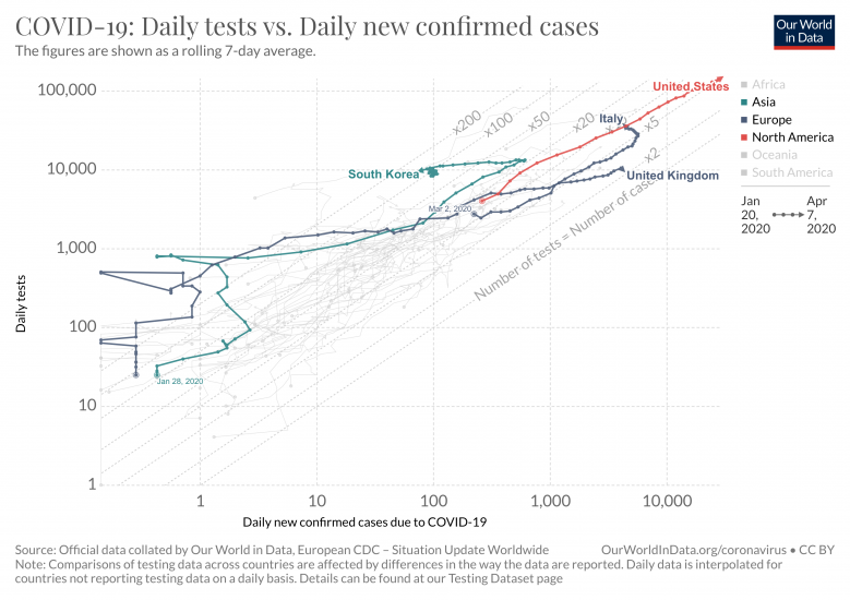 Covid 19 daily tests vs daily new confirmed cases 6 1