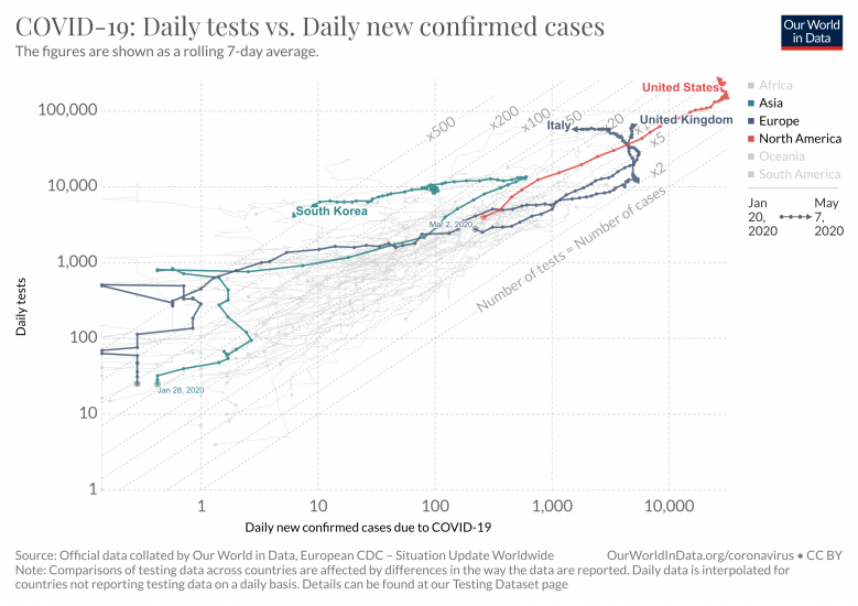 Covid 19 daily tests vs daily new confirmed cases 7