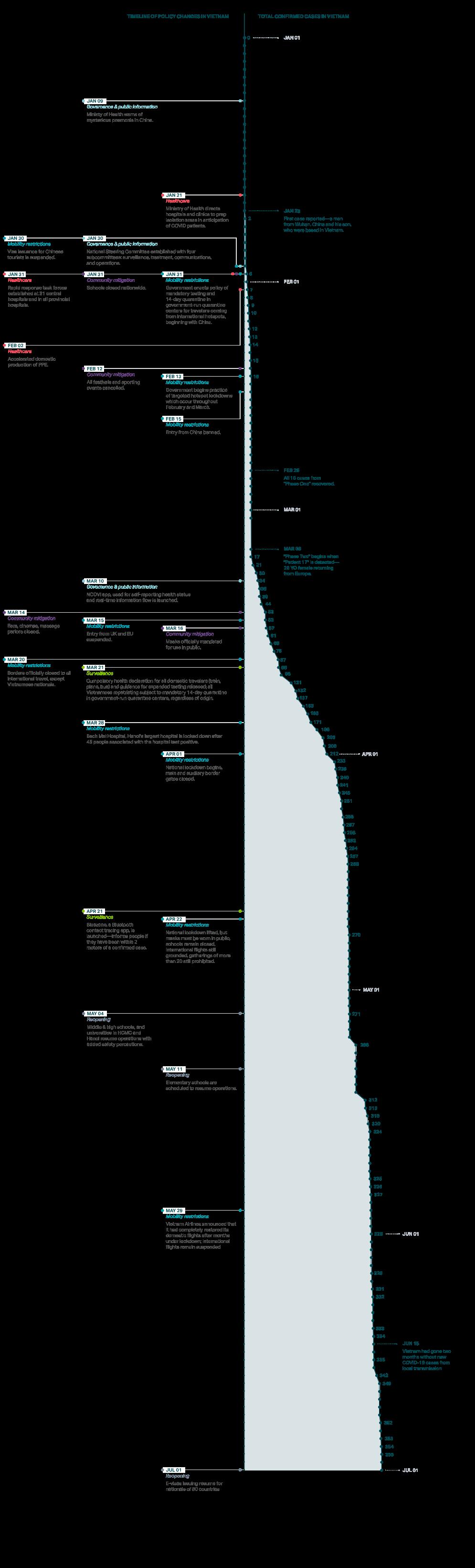 Vietnam covid timeline