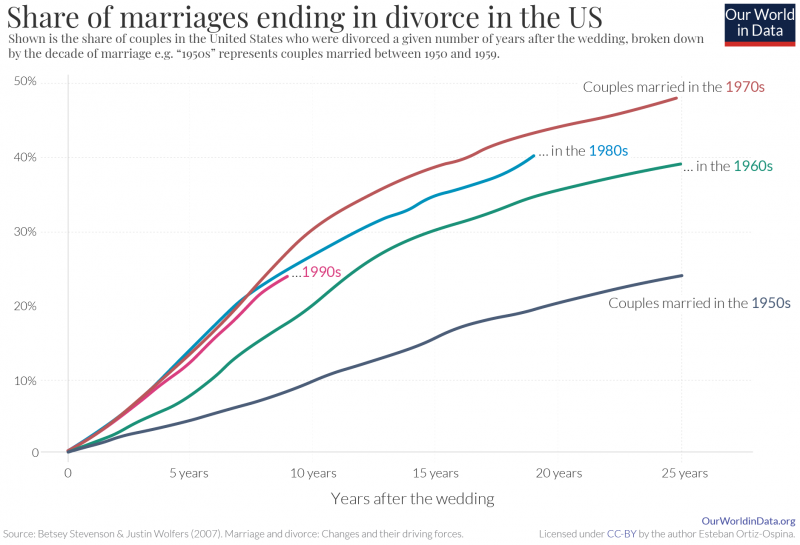 Share of marriages end in divorces in us stevenson wolfers