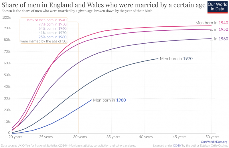 Share of men married by age england and wales