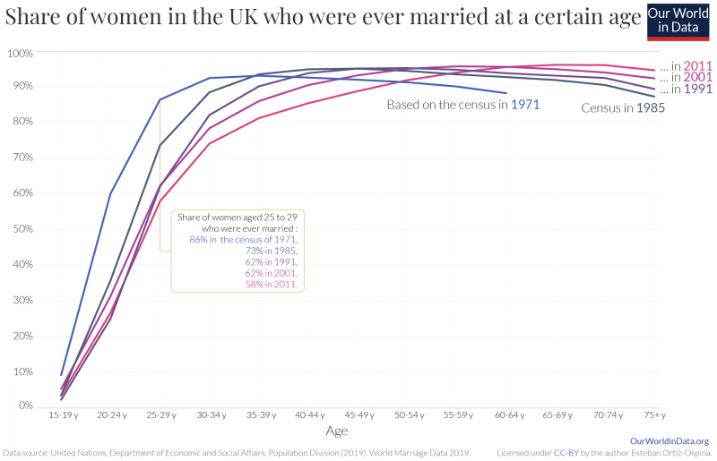 Share of women that were ever married by age