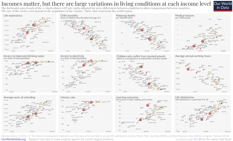 Correlates of gdp – income matters but there are large variations at each income level 1
