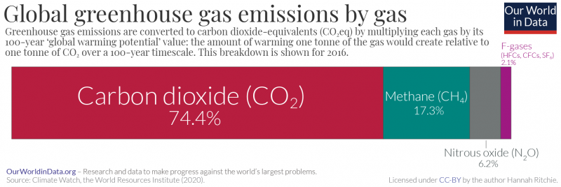 Greenhouse Gas Emissions Our World In Data