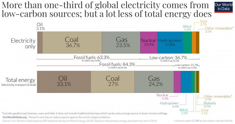 Global energy vs. electricity breakdown