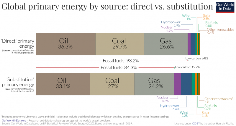 Global primary energy breakdown – sub vs. direct