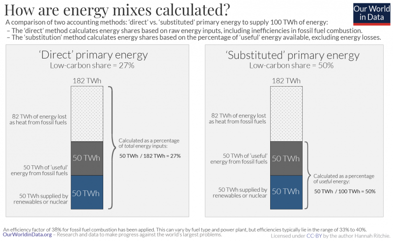 How are energy mixes calculated