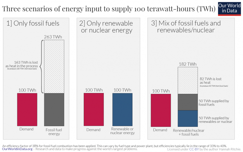 Three scenarios to supply 100twh of energy