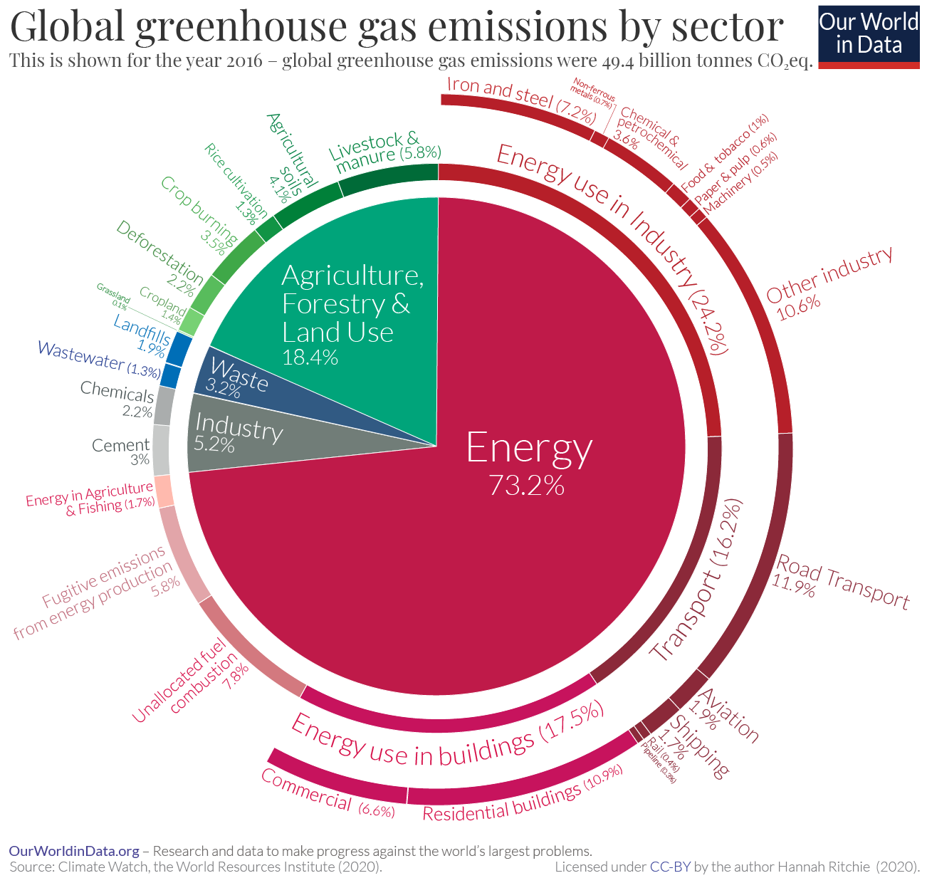 Sector by sector: where do global greenhouse gas emissions come from?
