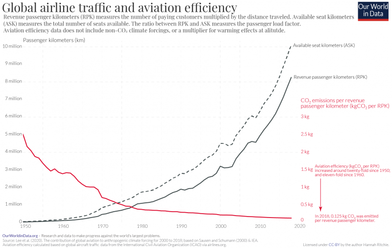 Aviation traffic and efficiency lee et al. 2020