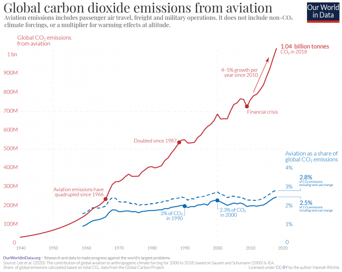 Global co2 emissions from aviation