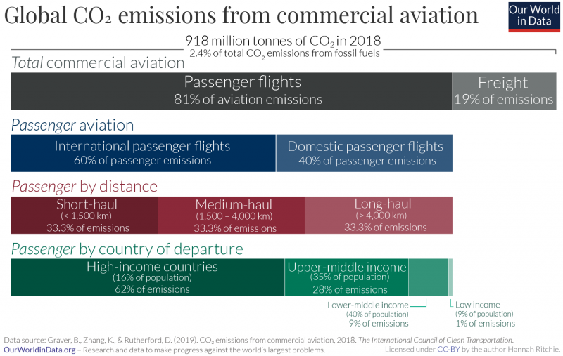 Global breakdown of aviation emissions