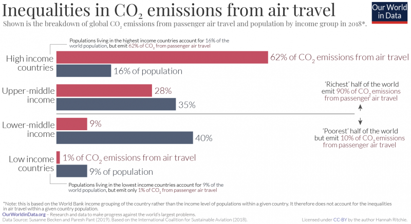 Inequalities in co2 emissions from air travel