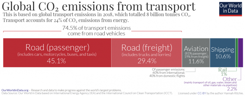 Transport co2 emissions by mode bar chart