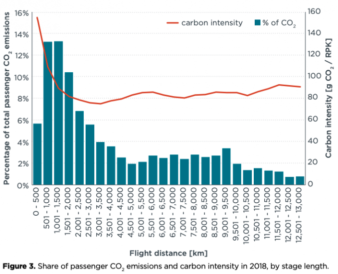 Co2 intensity flight distance