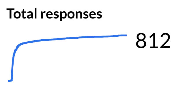 Total survey responses
