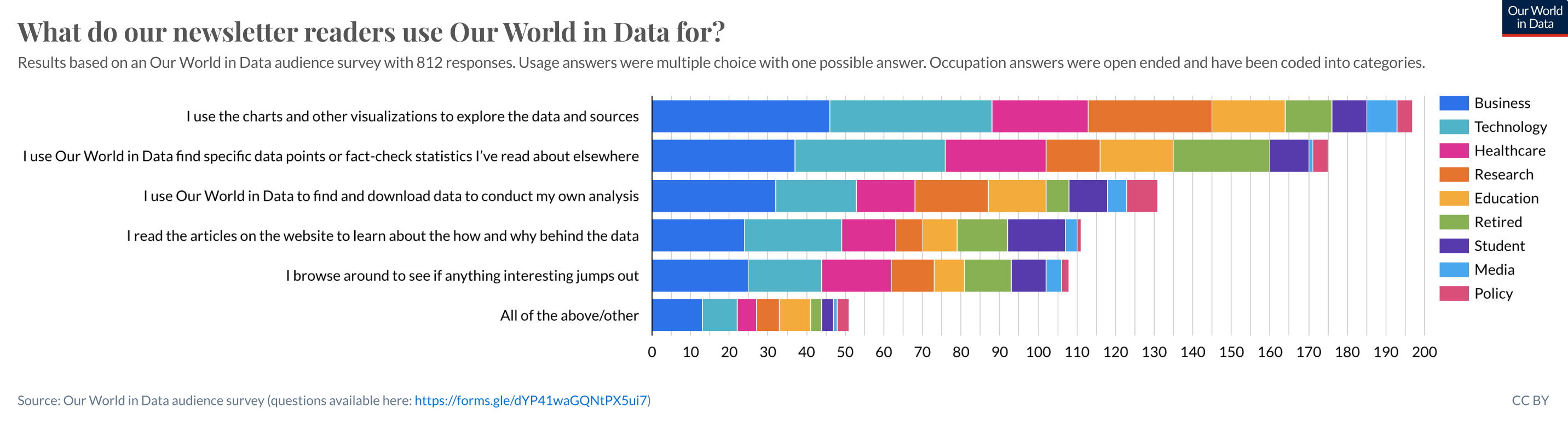 What do our newsletter readers use Our World in Data for?
