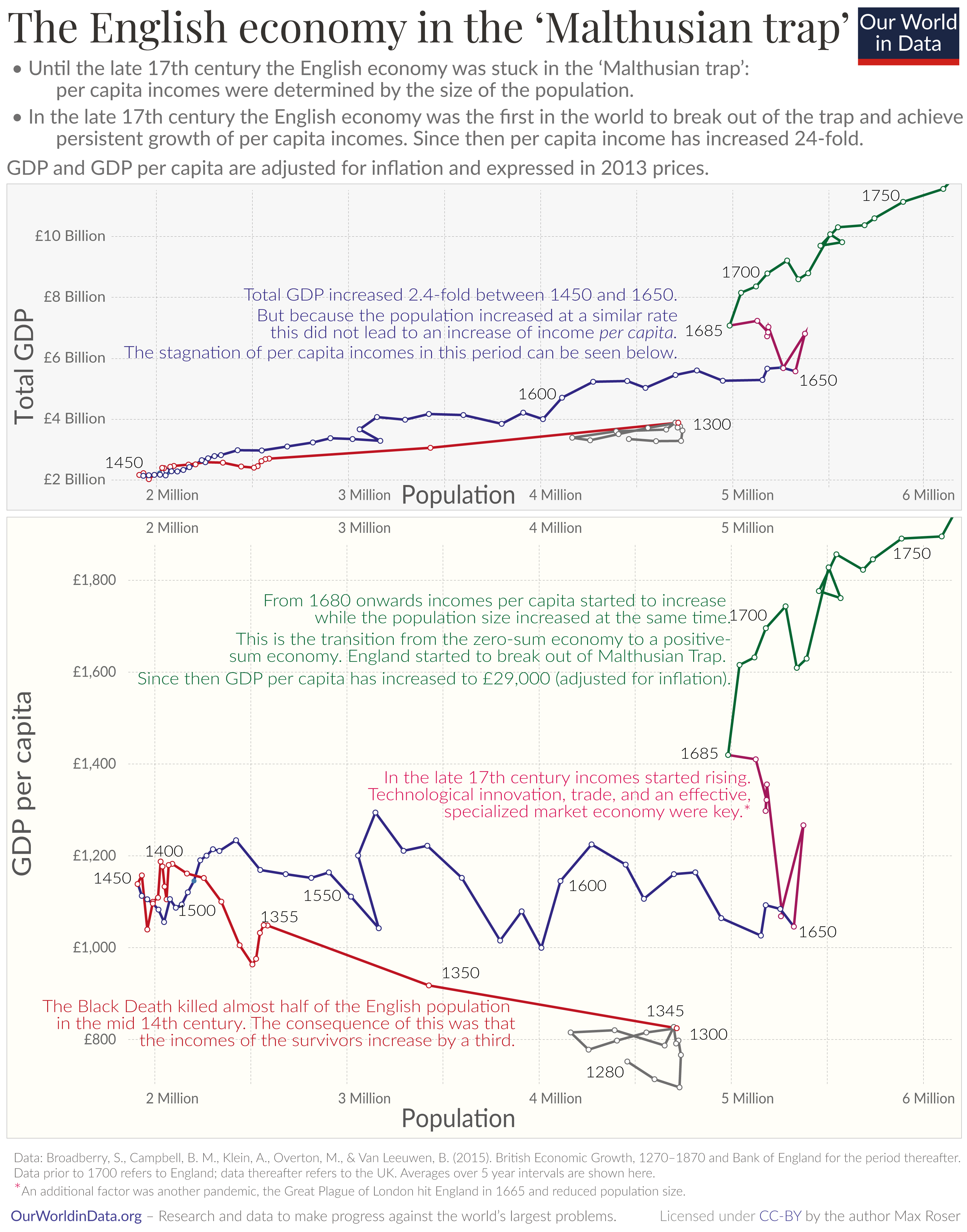 2020 gdp and gdp per capita in england since 1270 1