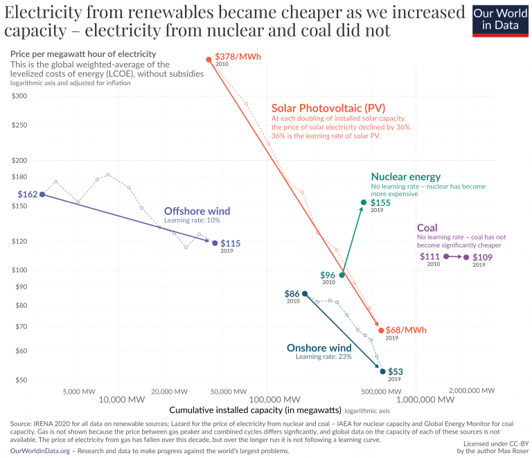 3 learning curves for electricity prices