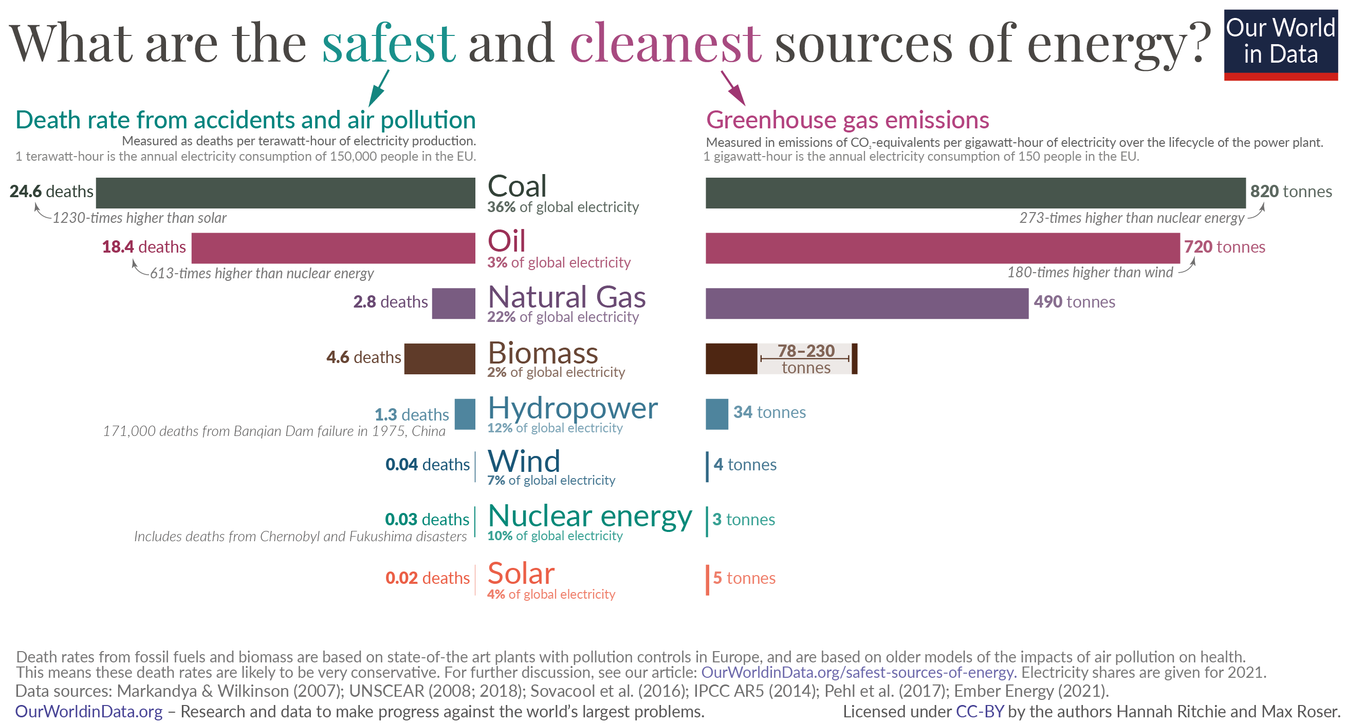 5 bar chart – what is the safest form of energy