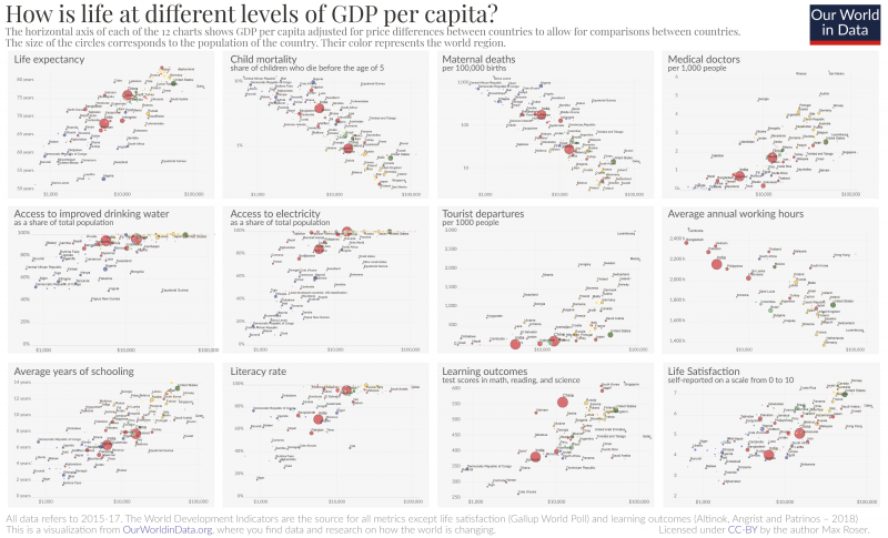 Correlates of gdp – how is life at different levels of income