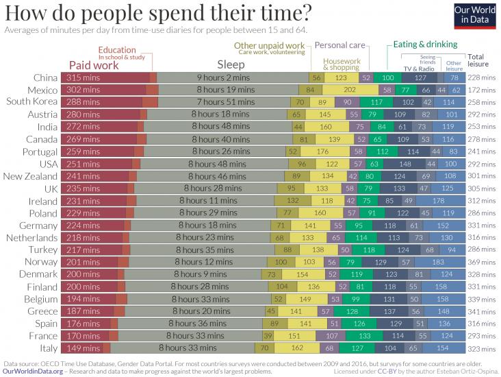 Utilizzo del tempo per paese oecd