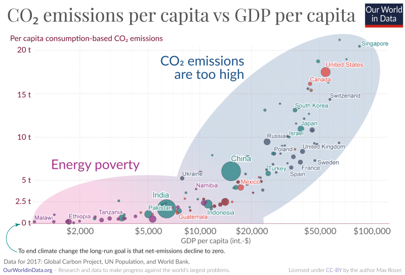 Energy poverty vs unsustainable greenhouse gas emissions 1